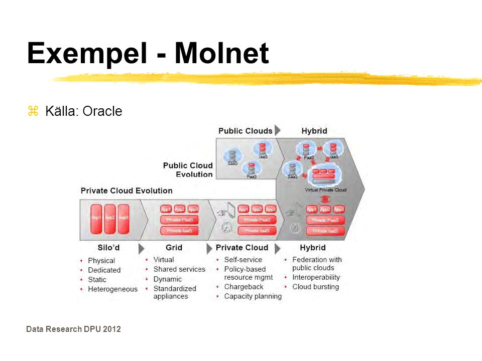 Exempel - Molnet zKälla: Oracle Data Research DPU 2012
