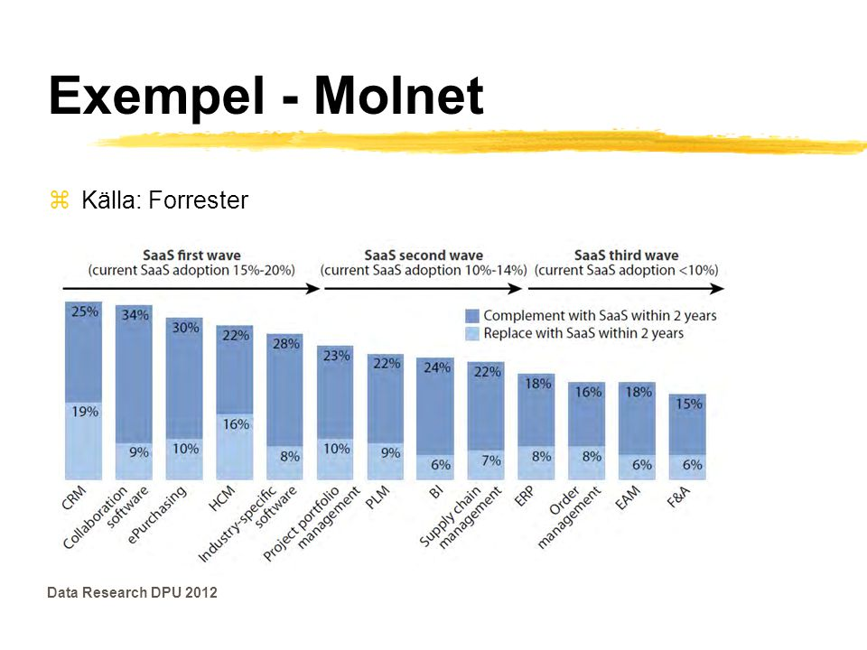Exempel - Molnet zKälla: Forrester Data Research DPU 2012