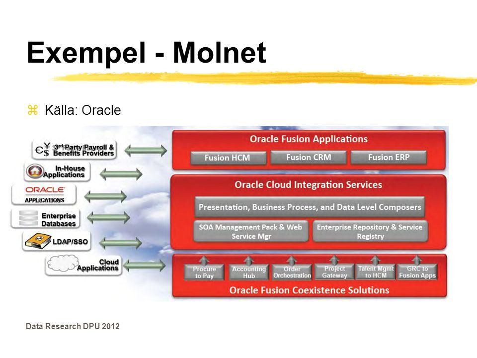 Exempel - Molnet zKälla: Gartner Data Research DPU 2012