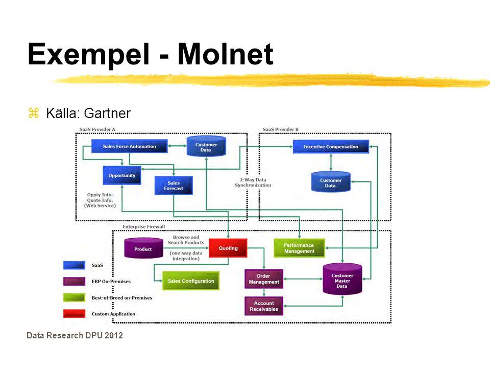 Exempel - Molnet zKälla: Burton Data Research DPU 2012