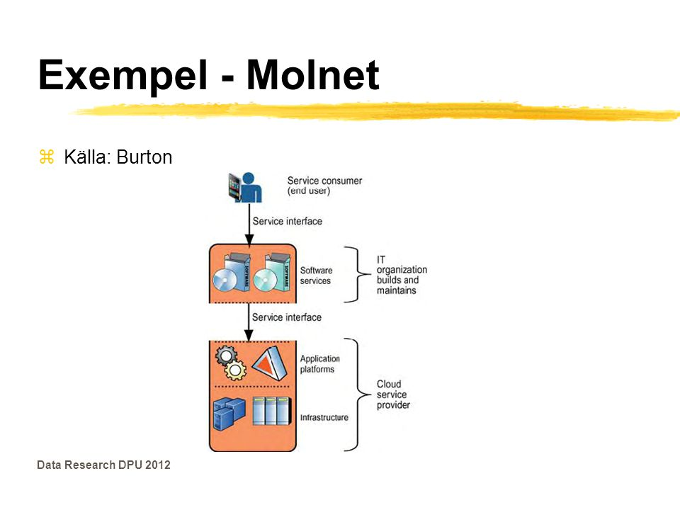 Exempel - Molnet zKälla: Burton Data Research DPU 2012