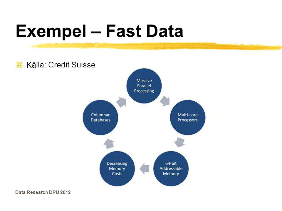 Exempel – Fast Data Data Research DPU 2012 zKälla: Credit Suisse