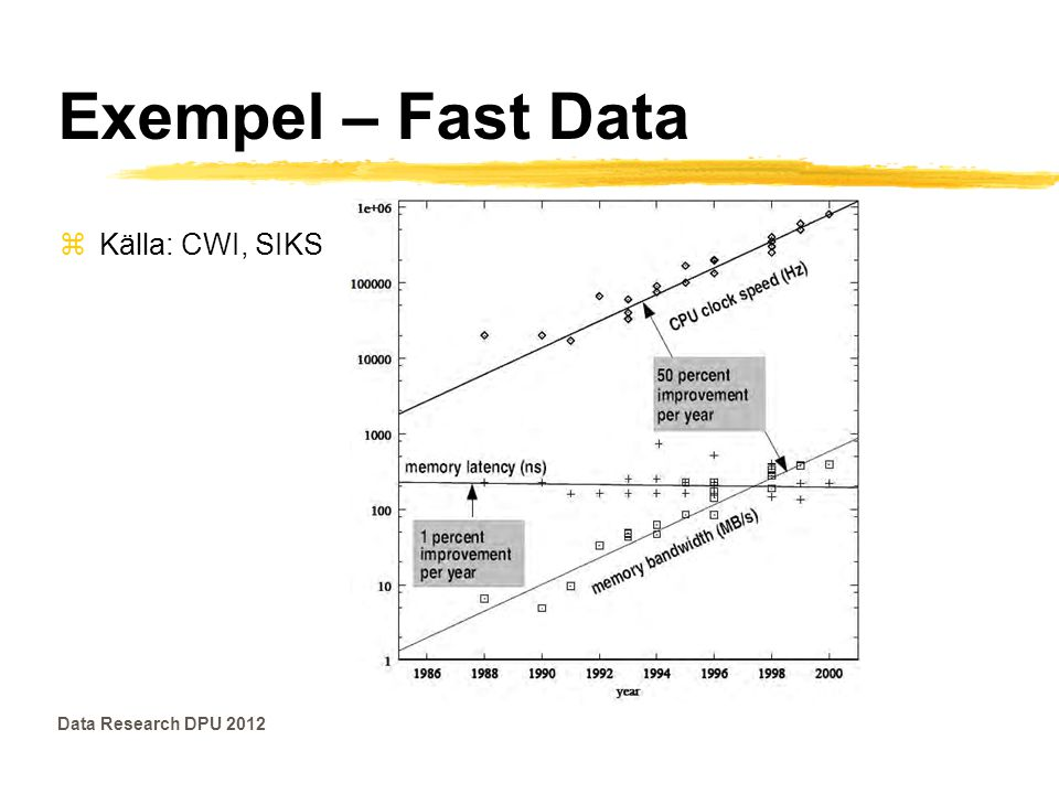 Exempel – Fast Data Data Research DPU 2012 zKälla: CWI, SIKS