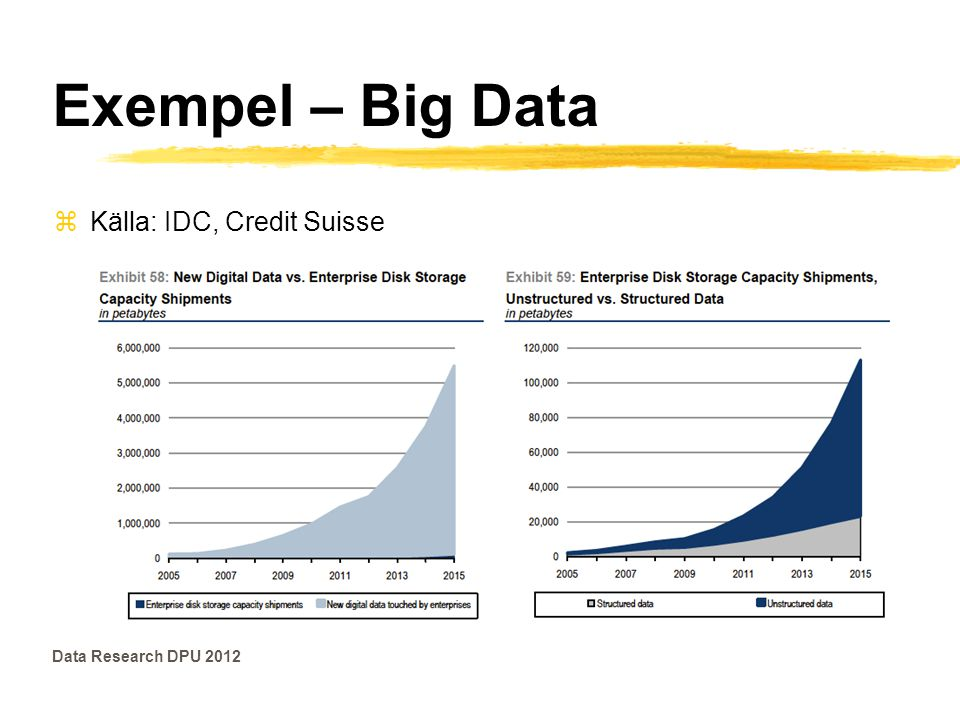 Exempel – Big Data Data Research DPU 2012 zKälla: IDC, Credit Suisse