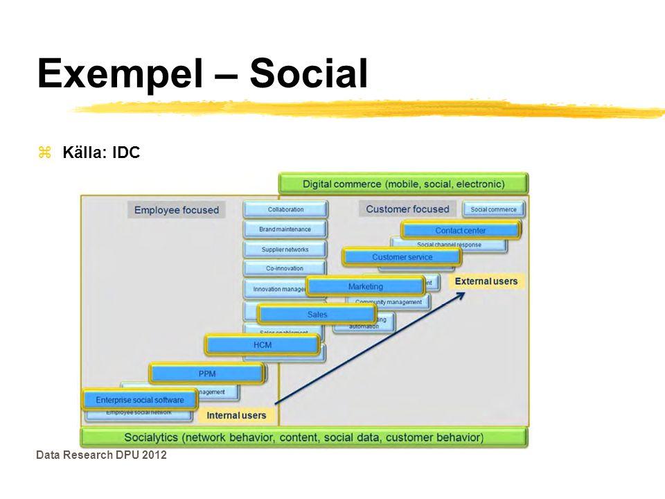 Exempel – Social Data Research DPU 2012 zKälla: IDC