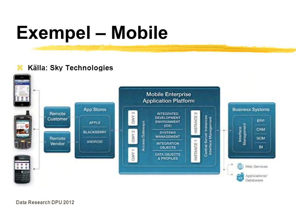 Exempel – Mobile Data Research DPU 2012 zKälla: Sky Technologies