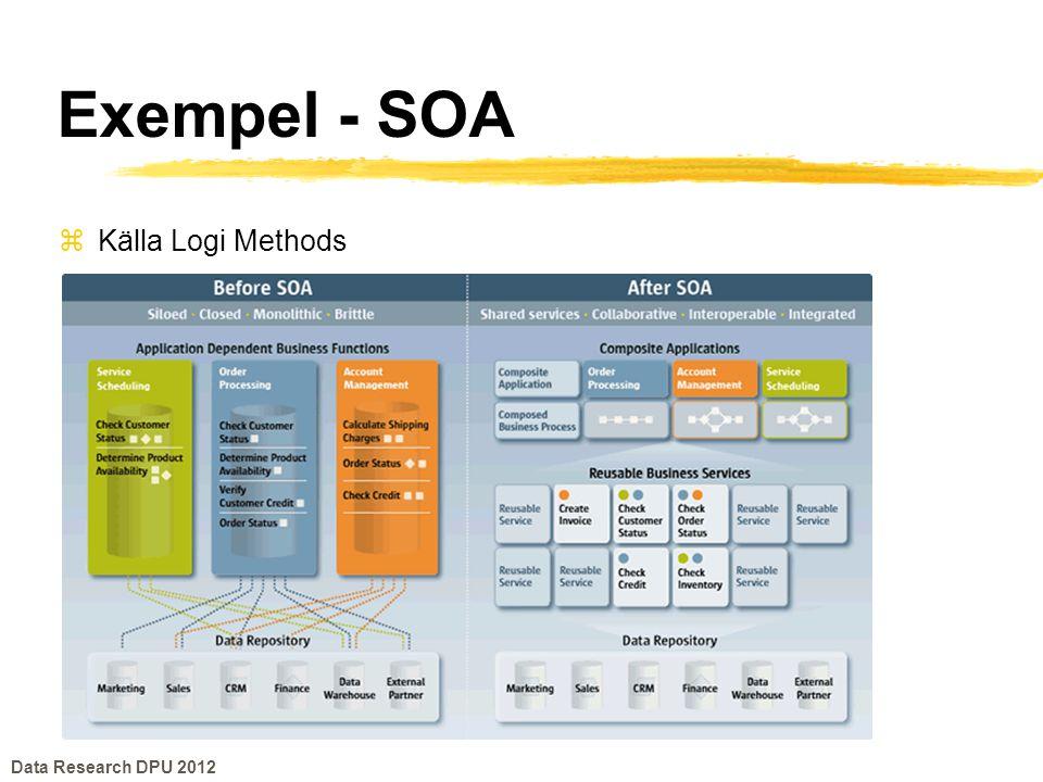 Exempel - SOA zKälla Logi Methods Data Research DPU 2012