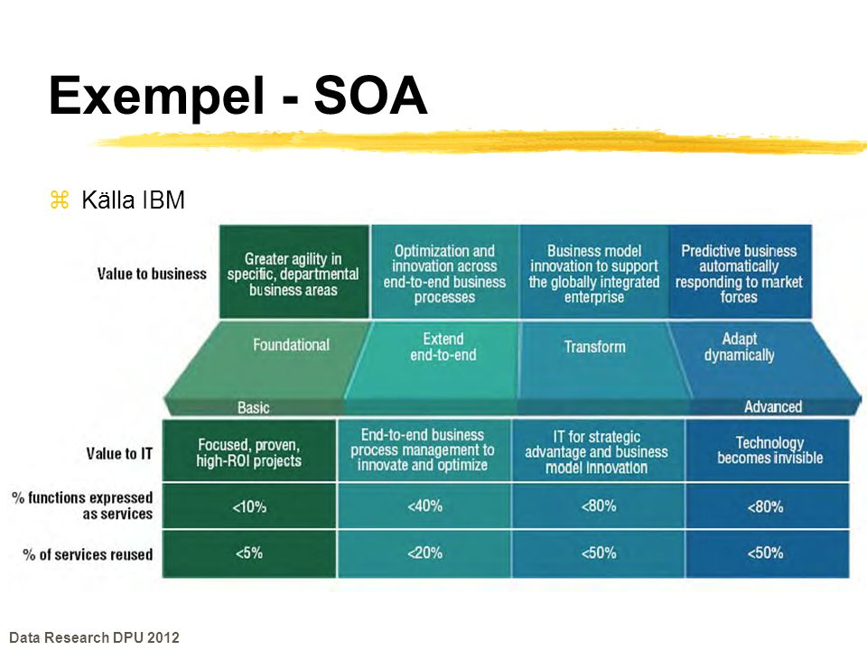 Exempel - SOA zKälla IBM Data Research DPU 2012