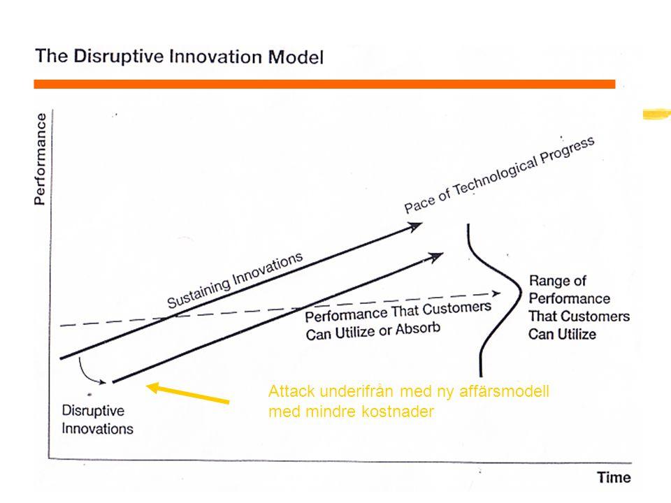 Low End Disruption Attack underifrån med ny affärsmodell med mindre kostnader