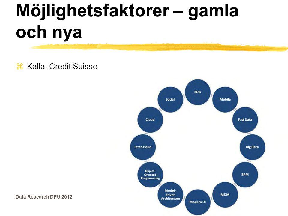 Exempel – Möjlighetsfaktorer – gamla och nya zKälla: Credit Suisse Data Research DPU 2012