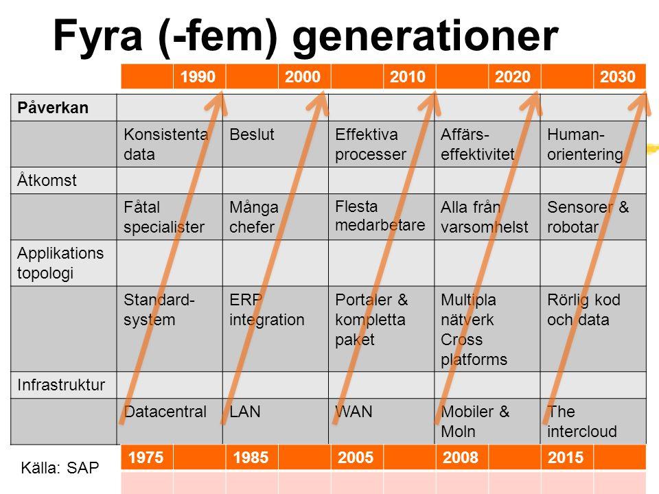Fyra (-fem) generationer Påverkan Konsistenta data BeslutEffektiva processer Affärs- effektivitet Human- orientering Åtkomst Fåtal specialister Många