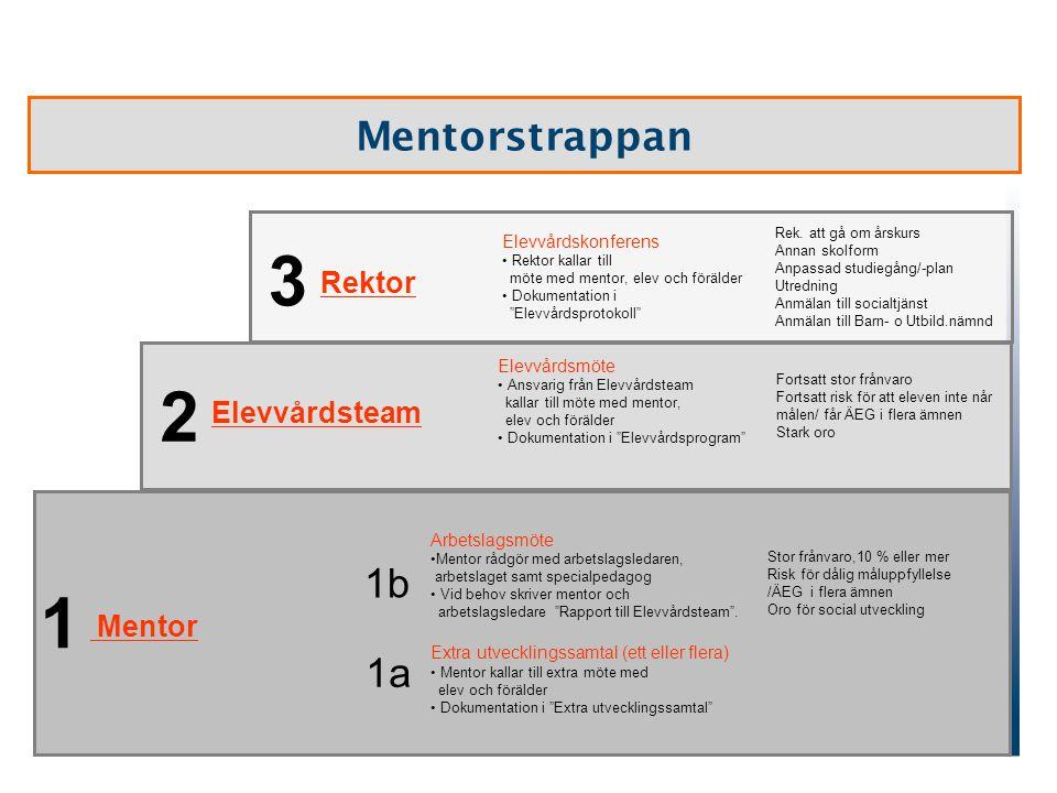 Mentorstrappan 1 2 3 Arbetslagsmöte •Mentor rådgör med arbetslagsledaren, arbetslaget samt specialpedagog • Vid behov skriver mentor och arbetslagsled