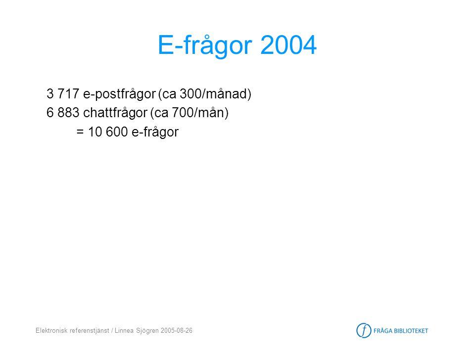 Elektronisk referenstjänst / Linnea Sjögren 2005-08-26 E-frågor 2004 3 717 e-postfrågor (ca 300/månad) 6 883 chattfrågor (ca 700/mån) = 10 600 e-frågo