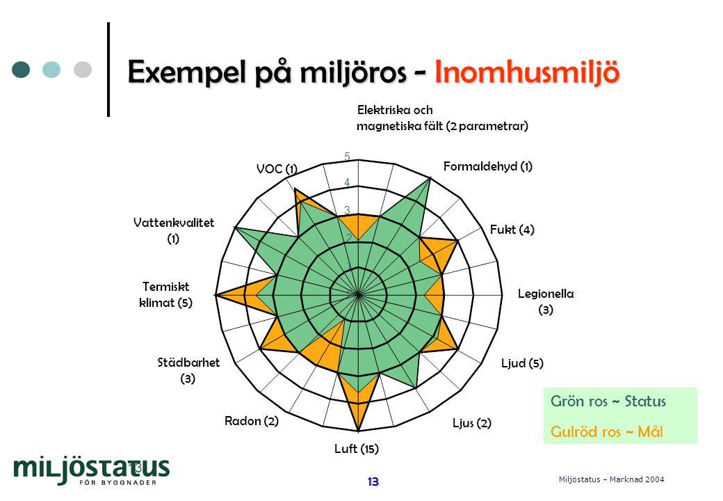 Miljöstatus – Marknad 2004 13 13 Exempel på miljöros - Inomhusmiljö 1 0 2 3 4 5 VOC (1) Elektriska och magnetiska fält (2 parametrar) Formaldehyd (1) Fukt (4) Legionella (3) Ljud (5) Ljus (2) Luft (15) Radon (2) Städbarhet (3) Termiskt klimat (5) Vattenkvalitet (1) Grön ros ~ Status Gulröd ros ~ Mål