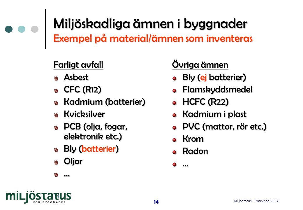 Miljöstatus – Marknad 2004 14 14 Miljöskadliga ämnen i byggnader Exempel på material/ämnen som inventeras Farligt avfall Asbest CFC (R12) Kadmium (batterier) Kvicksilver PCB (olja, fogar, elektronik etc.) Bly (batterier) Oljor… Övriga ämnen Bly (ej batterier) Flamskyddsmedel HCFC (R22) Kadmium i plast PVC (mattor, rör etc.) KromRadon…