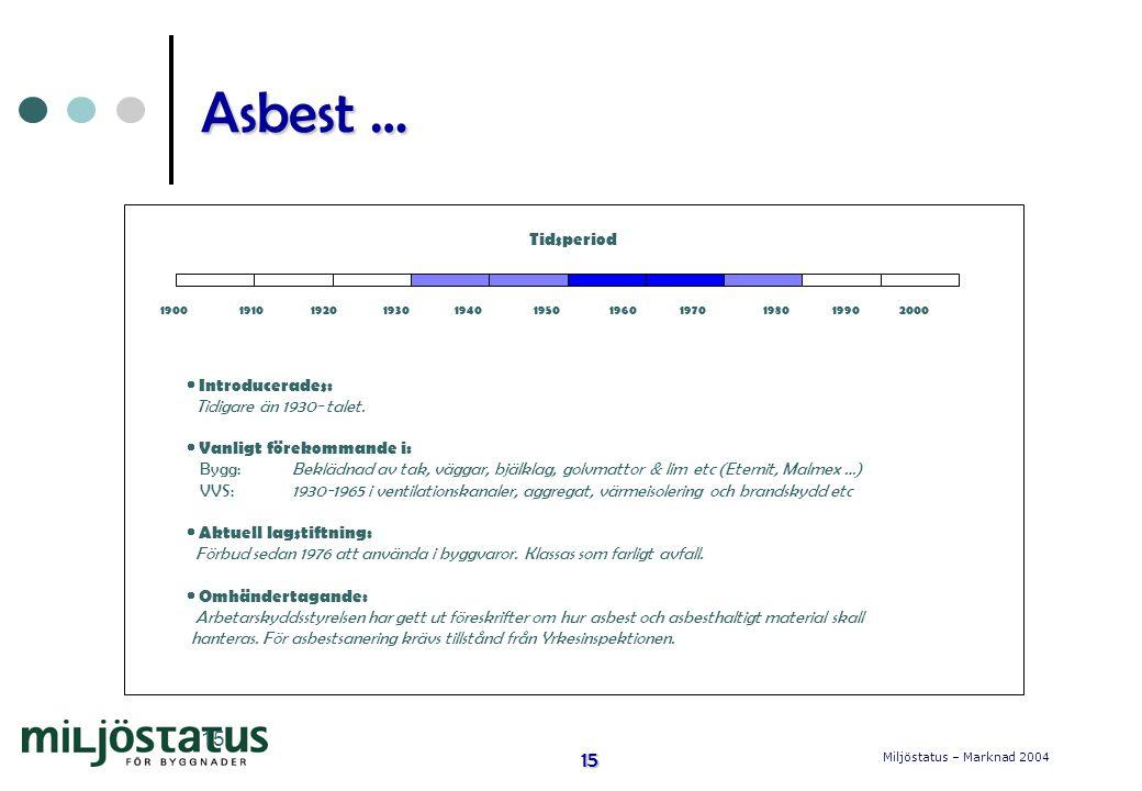 Miljöstatus – Marknad 2004 15 15 Asbest … Tidsperiod 1900 1910 1920 1930 1940 1950 1960 1970 1980 1990 2000  Introducerades: Tidigare än 1930- talet.