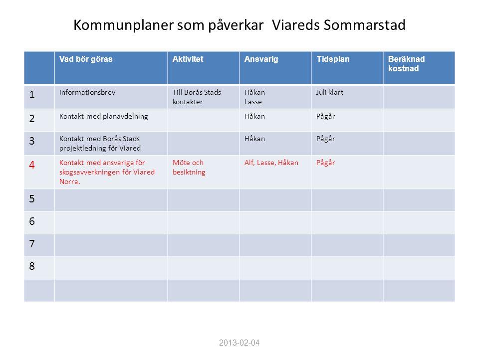 Kommunplaner som påverkar Viareds Sommarstad Vad bör görasAktivitetAnsvarigTidsplanBeräknad kostnad 1 InformationsbrevTill Borås Stads kontakter Håkan
