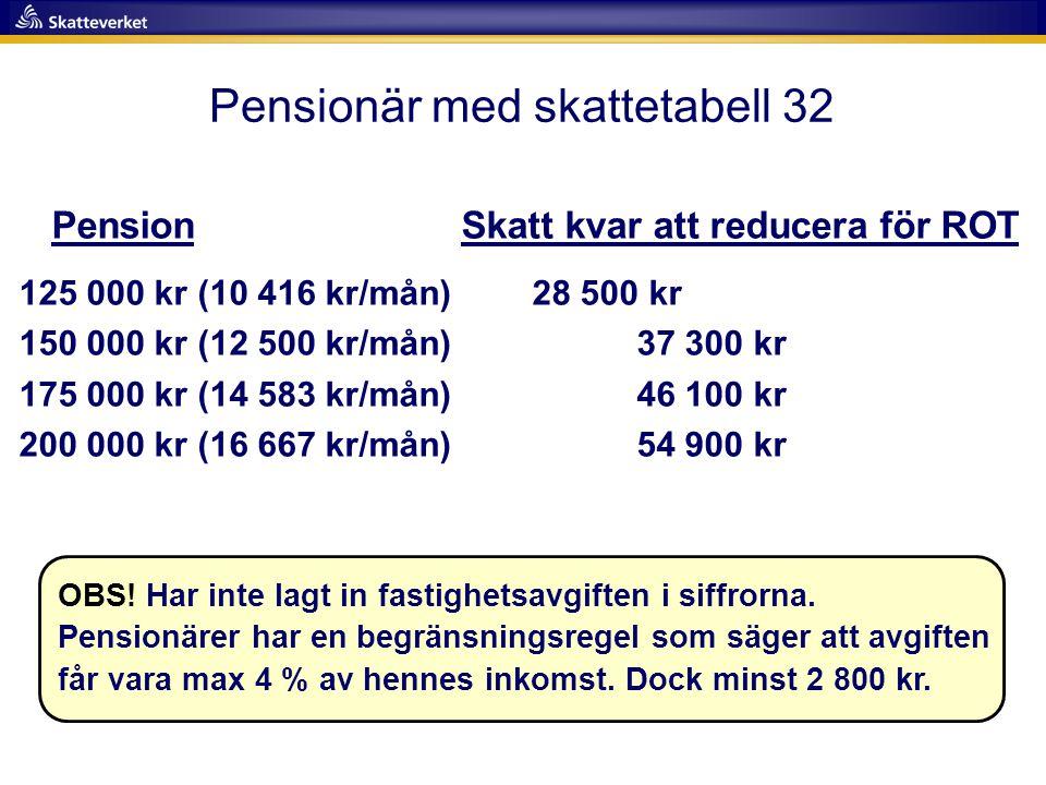 Pension Skatt kvar att reducera för ROT 125 000 kr (10 416 kr/mån) 28 500 kr 150 000 kr (12 500 kr/mån) 37 300 kr 175 000 kr (14 583 kr/mån) 46 100 kr