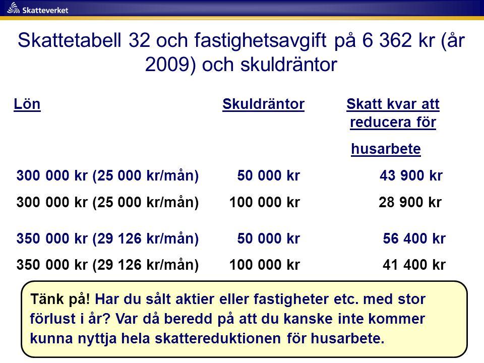Skattetabell 32 och fastighetsavgift på 6 362 kr (år 2009) och skuldräntor Lön Skuldräntor Skatt kvar att reducera för husarbete 300 000 kr (25 000 kr