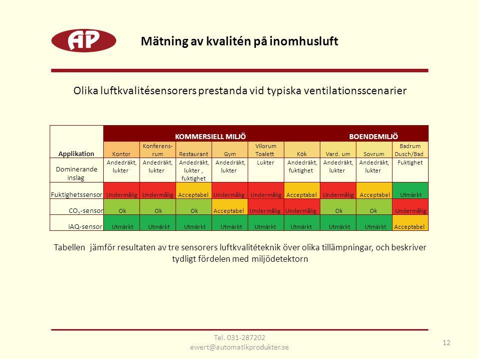 12 Mätning av kvalitén på inomhusluft Olika luftkvalitésensorers prestanda vid typiska ventilationsscenarier Tabellen jämför resultaten av tre sensorers luftkvalitéteknik över olika tillämpningar, och beskriver tydligt fördelen med miljödetektorn Tel.