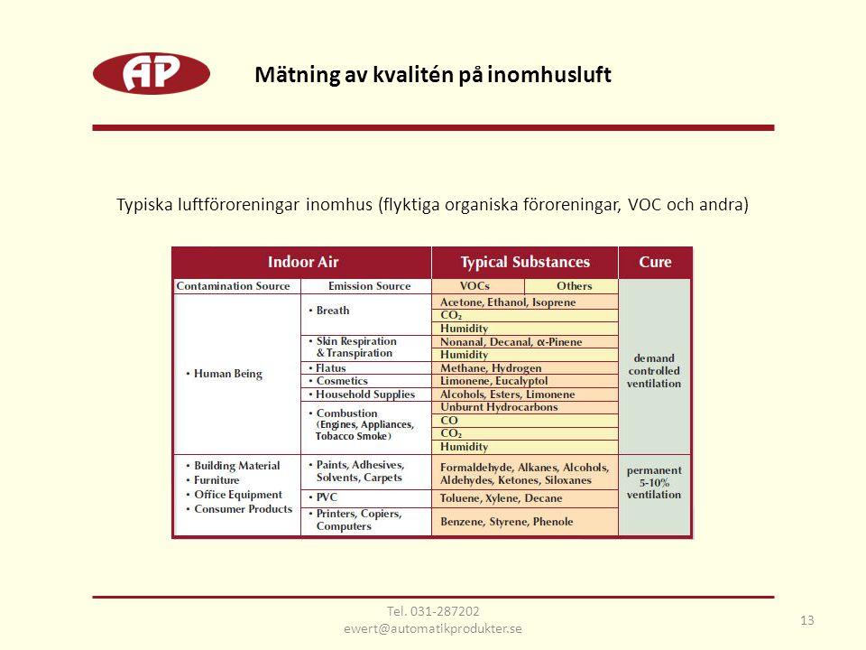 13 Mätning av kvalitén på inomhusluft Typiska luftföroreningar inomhus (flyktiga organiska föroreningar, VOC och andra) Tel.