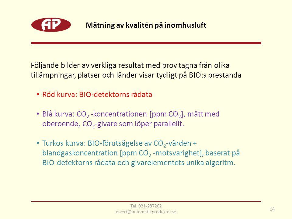 Mätning av kvalitén på inomhusluft Följande bilder av verkliga resultat med prov tagna från olika tillämpningar, platser och länder visar tydligt på BIO:s prestanda • Röd kurva: BIO-detektorns rådata • Blå kurva: CO 2 -koncentrationen [ppm CO 2 ], mätt med oberoende, CO 2 -givare som löper parallellt.