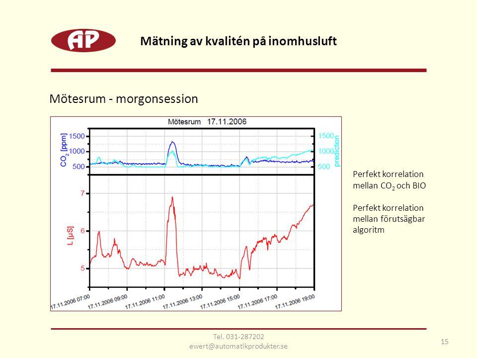 Mötesrum - morgonsession Perfekt korrelation mellan CO 2 och BIO Perfekt korrelation mellan förutsägbar algoritm Mätning av kvalitén på inomhusluft 15 Tel.