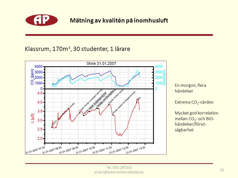 Klassrum, 170m 3, 30 studenter, 1 lärare En morgon, flera händelser Extrema CO 2 -värden Mycket god korrelation mellan CO 2 - och BIO- händelser/förut- sägbarhet Mätning av kvalitén på inomhusluft 16 Tel.