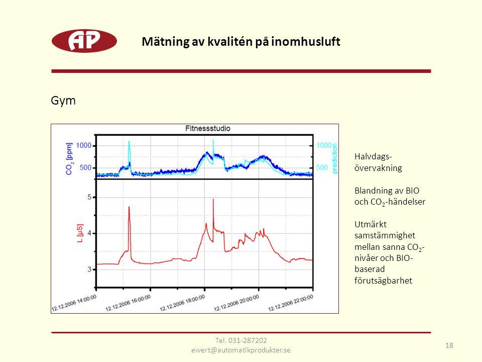 Halvdags- övervakning Blandning av BIO och CO 2 -händelser Utmärkt samstämmighet mellan sanna CO 2 - nivåer och BIO- baserad förutsägbarhet Gym Mätning av kvalitén på inomhusluft 18 Tel.
