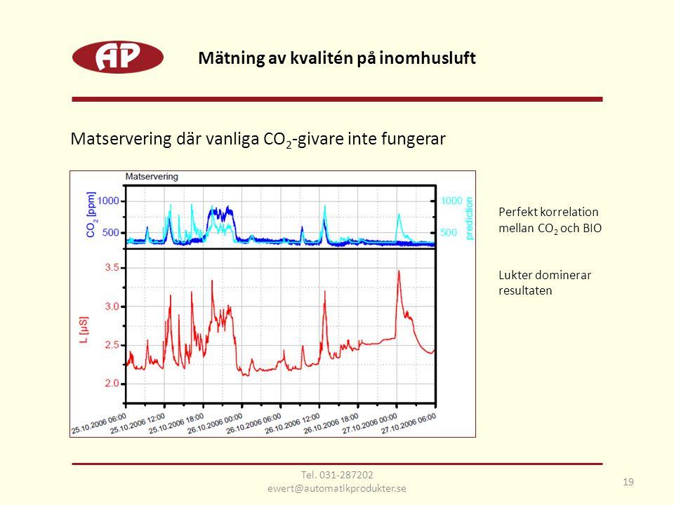 Perfekt korrelation mellan CO 2 och BIO Lukter dominerar resultaten Matservering där vanliga CO 2 -givare inte fungerar Mätning av kvalitén på inomhusluft 19 Tel.