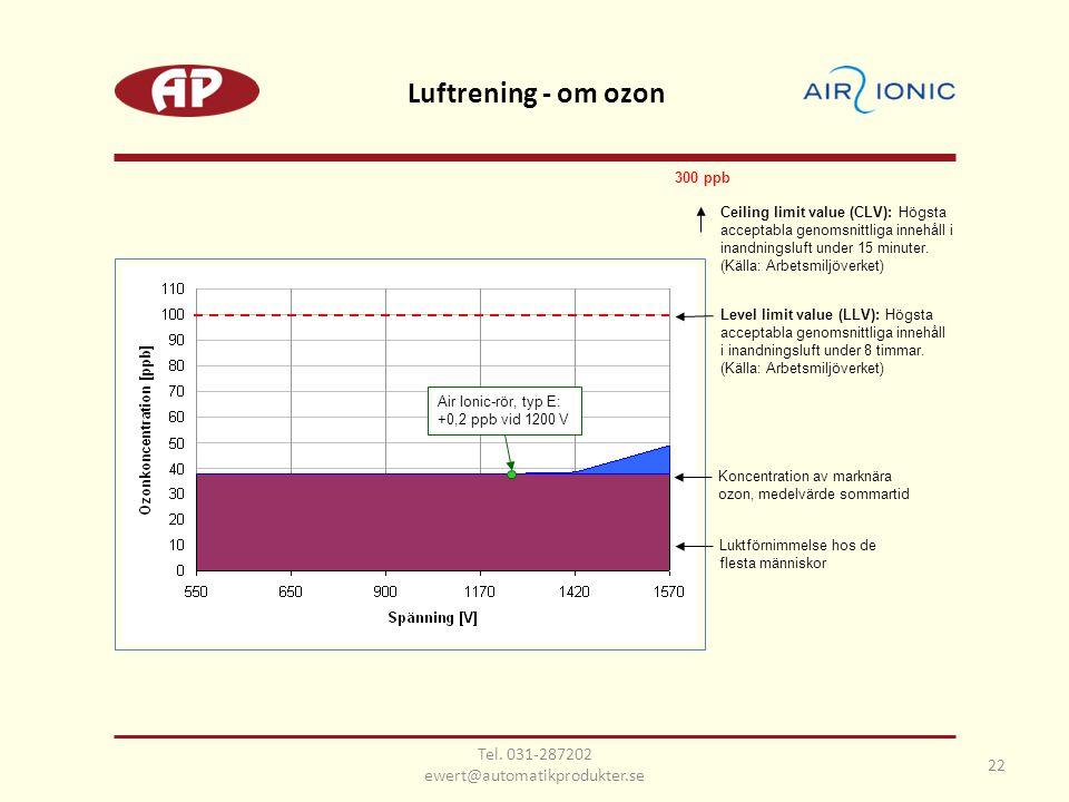 Luftrening - om ozon 22 Level limit value (LLV): Högsta acceptabla genomsnittliga innehåll i inandningsluft under 8 timmar. (Källa: Arbetsmiljöverket)