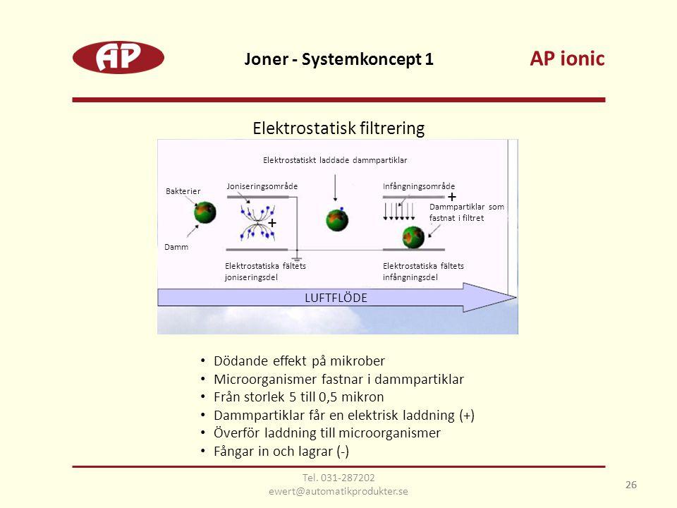 26 Joner - Systemkoncept 1 26 Elektrostatisk filtrering • Dödande effekt på mikrober • Microorganismer fastnar i dammpartiklar • Från storlek 5 till 0,5 mikron • Dammpartiklar får en elektrisk laddning (+) • Överför laddning till microorganismer • Fångar in och lagrar (-) AP ionic Bakterier Damm Joniseringsområde Elektrostatiska fältets joniseringsdel Elektrostatiska fältets infångningsdel Infångningsområde Elektrostatiskt laddade dammpartiklar Dammpartiklar som fastnat i filtret + + LUFTFLÖDE Tel.