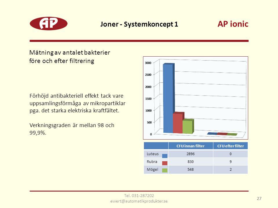 27 Joner - Systemkoncept 1 27 Mätning av antalet bakterier före och efter filtrering CFU innan filterCFU efter filter Luteus28960 Rubra8309 Mögel5482 Förhöjd antibakteriell effekt tack vare uppsamlingsförmåga av mikropartiklar pga.