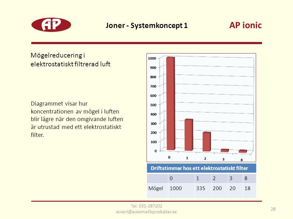 28 Joner - Systemkoncept 1 Mögelreducering i elektrostatiskt filtrerad luft Driftstimmar hos ett elektrostatiskt filter 01238 Mögel10003352002018 Diag