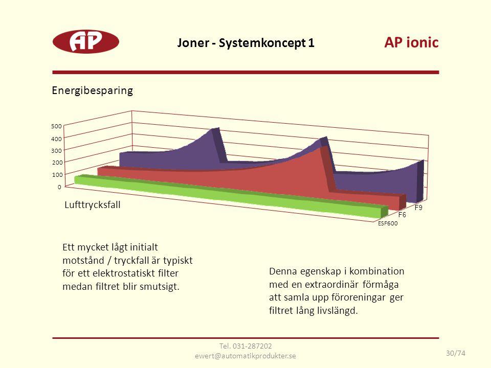 Joner - Systemkoncept 1 Lufttrycksfall Energibesparing Ett mycket lågt initialt motstånd / tryckfall är typiskt för ett elektrostatiskt filter medan f