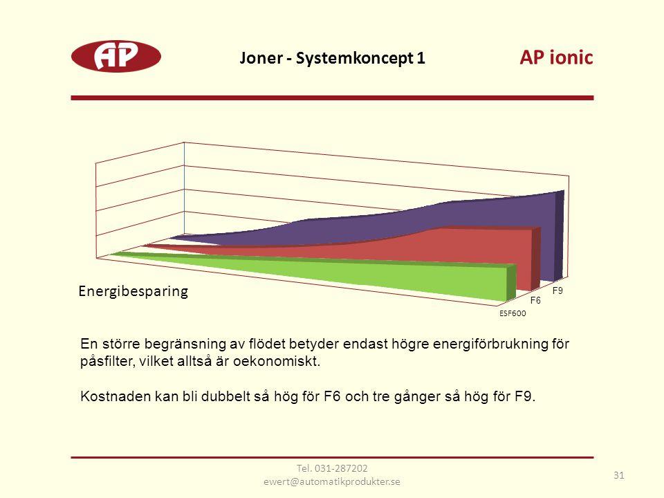 Joner - Systemkoncept 1 ESF600 F6 F9 Energibesparing En större begränsning av flödet betyder endast högre energiförbrukning för påsfilter, vilket allt