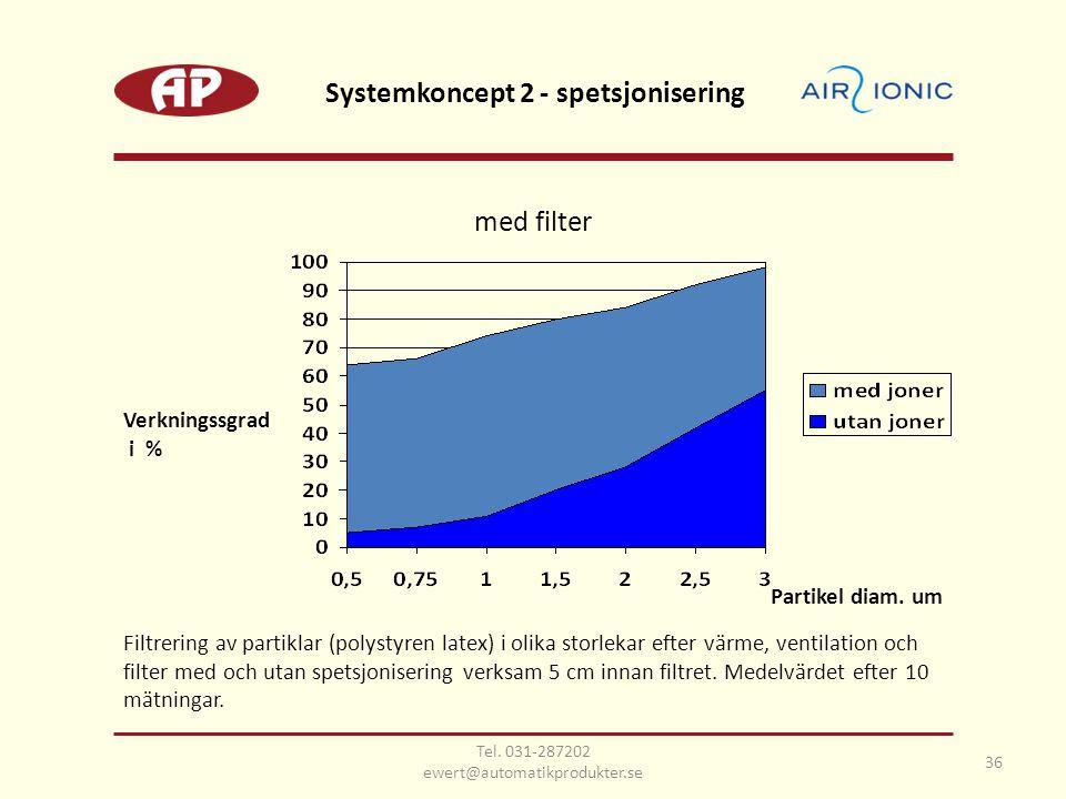 Filtrering av partiklar (polystyren latex) i olika storlekar efter värme, ventilation och filter med och utan spetsjonisering verksam 5 cm innan filtr