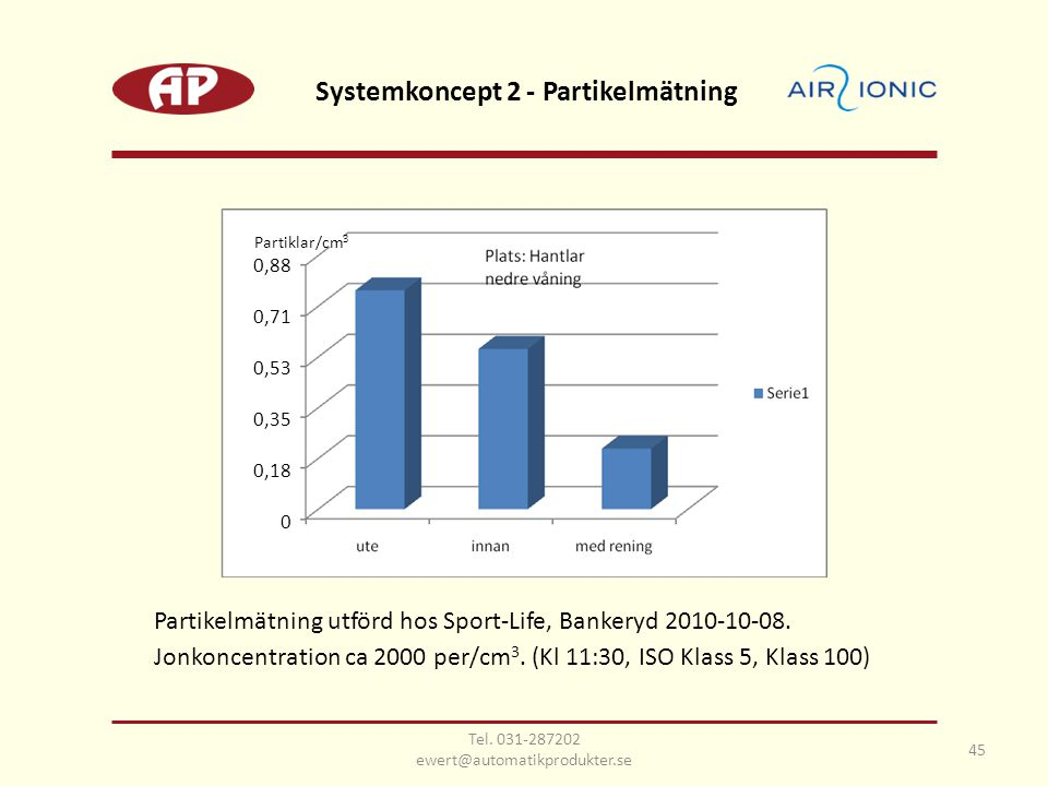 Partikelmätning utförd hos Sport-Life, Bankeryd 2010-10-08. Jonkoncentration ca 2000 per/cm 3. (Kl 11:30, ISO Klass 5, Klass 100) Systemkoncept 2 - Pa