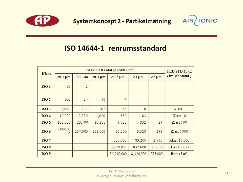 Klass Maximalt antal partiklar/m ³ FED STD 209E ekv. (fd stand.) ≥0.1 µ m≥0.2 µ m≥0.3 µ m≥0.5 µ m≥1 µ m≥5 µ m ISO 1102 ISO 210024104 ISO 31,0002371023