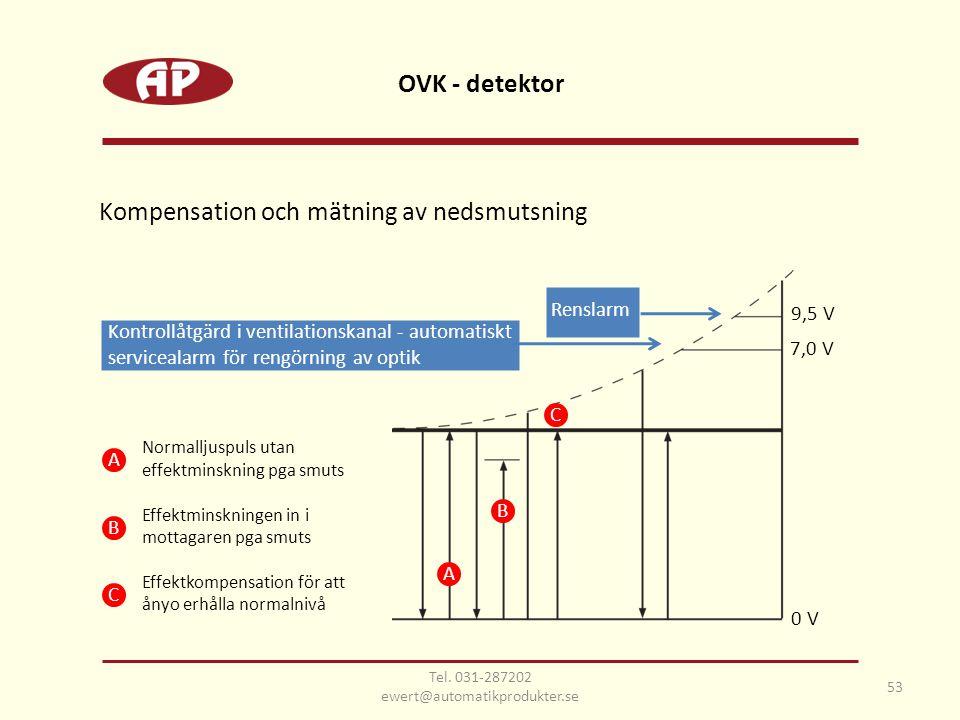 OVK - detektor 53 Kompensation och mätning av nedsmutsning 9,5 V 7,0 V Kontrollåtgärd i ventilationskanal - automatiskt servicealarm för rengörning av optik 0 V Renslarm Normalljuspuls utan effektminskning pga smuts Effektminskningen in i mottagaren pga smuts Effektkompensation för att ånyo erhålla normalnivå A B C A C B Tel.