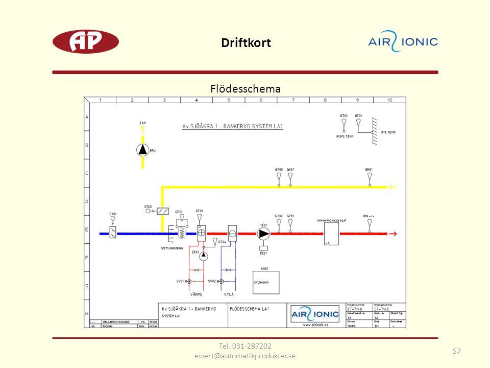 Flödesschema Driftkort 57 Tel. 031-287202 ewert@automatikprodukter.se