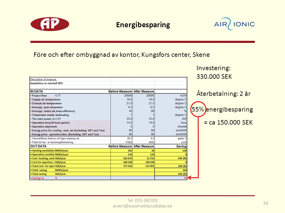 Före och efter ombyggnad av kontor, Kungsfors center, Skene 55% energibesparing = ca 150.000 SEK Investering: 330.000 SEK Återbetalning: 2 år Energibesparing 59 Tel.
