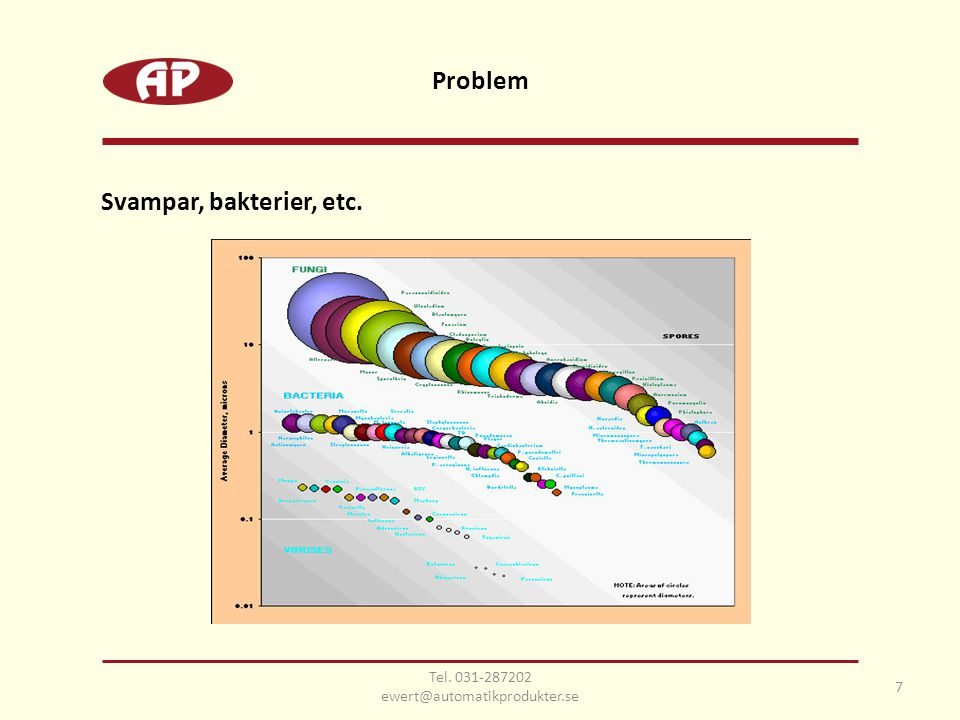 7 Svampar, bakterier, etc. Problem Tel. 031-287202 ewert@automatikprodukter.se