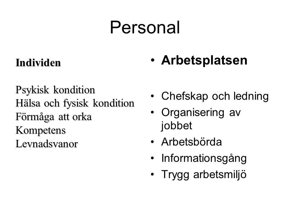 Personal •Arbetsplatsen •Chefskap och ledning •Organisering av jobbet •Arbetsbörda •Informationsgång •Trygg arbetsmiljö Individen Psykisk kondition Hä