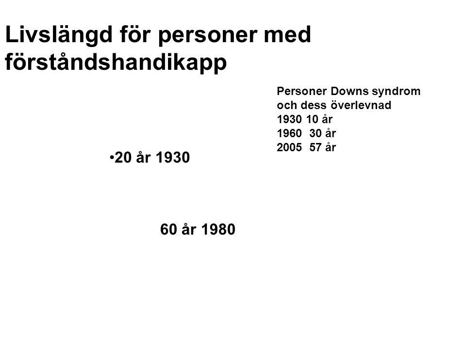 Livslängd för personer med förståndshandikapp •20 år 1930 60 år 1980 Personer Downs syndrom och dess överlevnad 1930 10 år 1960 30 år 2005 57 år
