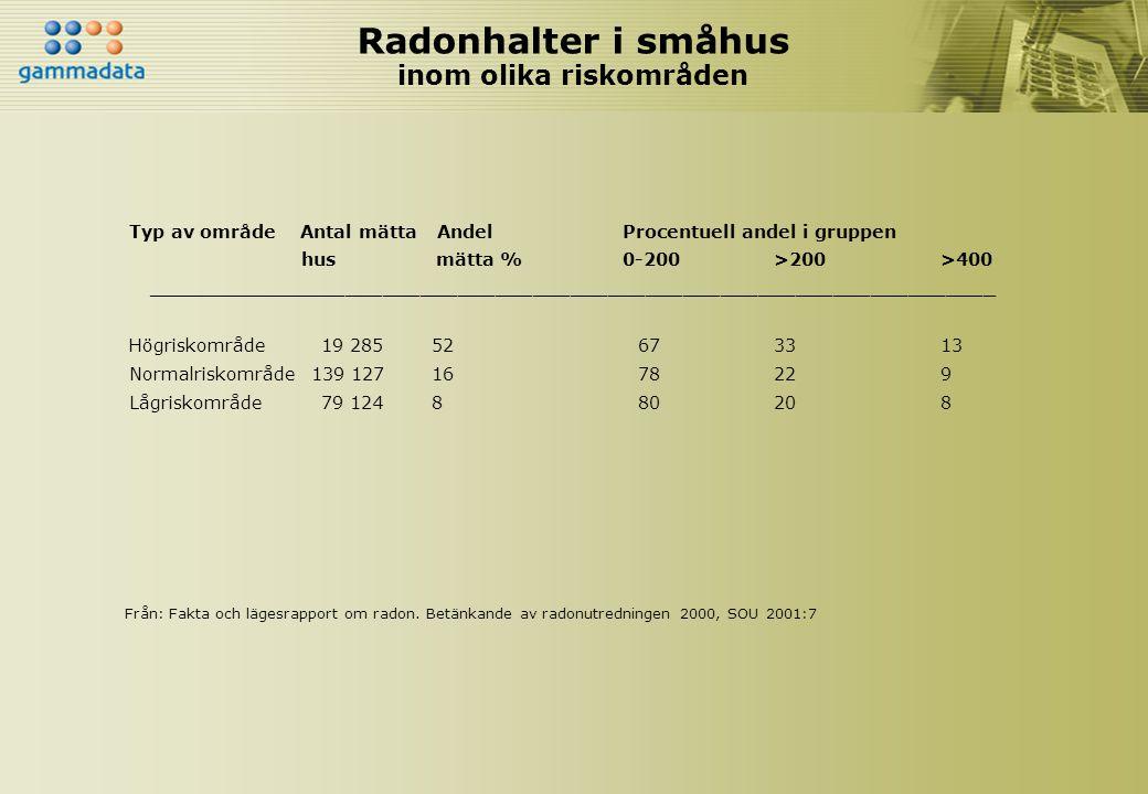 Radonhalter i småhus inom olika riskområden Typ av område Antal mätta Andel Procentuell andel i gruppen hus mätta % 0-200>200>400 ____________________