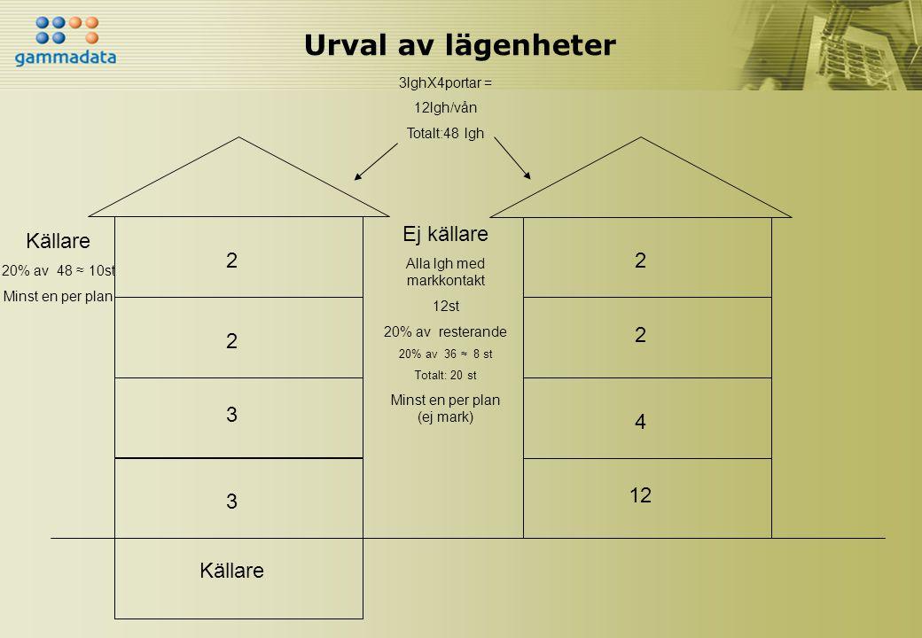 Urval av lägenheter 3lghX4portar = 12lgh/vån Totalt:48 lgh Källare 20% av 48 ≈ 10st Minst en per plan 3 3 2 2 12 Ej källare Alla lgh med markkontakt 1
