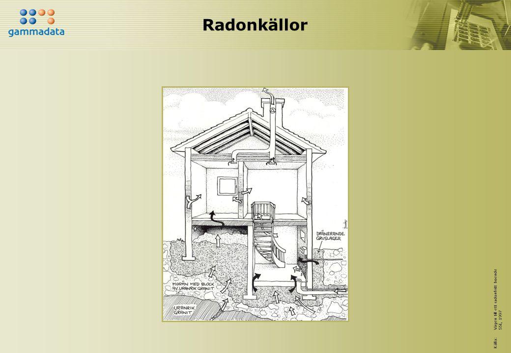 Mätning av radon i inomhusluft Grundregler för mätningar som skall ge ett årsmedelvärde: Mät där folk vistas i den luft dom andas in och under normala förhållanden Mät i alla huskroppar Mät under eldningssäsong (1/10-30/4) Mät minst 2 månader Använd minst 2 detektorer/mätpunkter Avstånd till vägg minst 25 cm Avstånd till tilluft, dörr, fönster, element etc minst 1,5 m Avstånd till frånluft minst 0,5 m