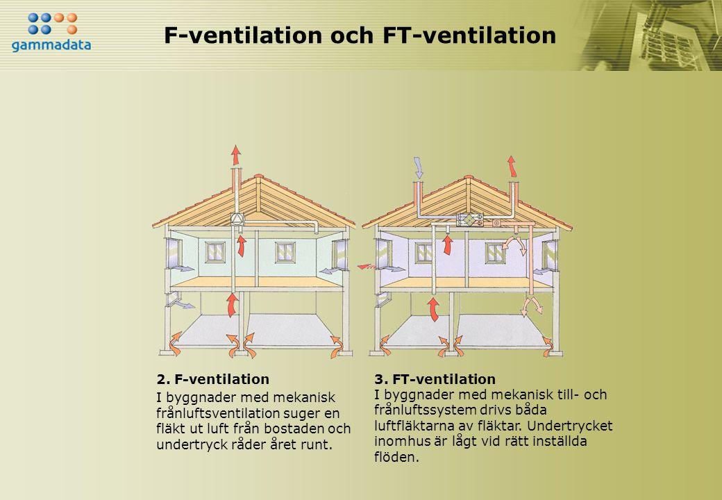 F-ventilation och FT-ventilation 2. F-ventilation I byggnader med mekanisk frånluftsventilation suger en fläkt ut luft från bostaden och undertryck rå
