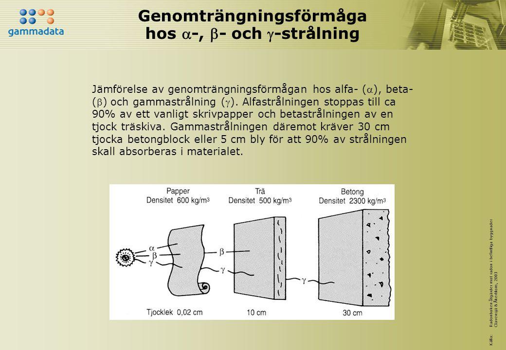 Genomträngningsförmåga hos -, - och -strålning Jämförelse av genomträngningsförmågan hos alfa- (), beta- () och gammastrålning (). Alfastrålning